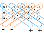 3x3 Determinante