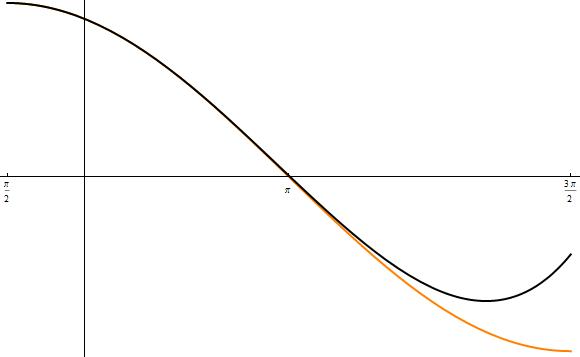 sinus modellierung plot 4