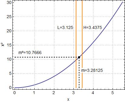 Bisektion-Verfahren. Das Intervall zwischen L und H in der Mitte teilen und testen ob der Wert m unter- oder überschätzt wurde. Intervallgrenzen anpassen.