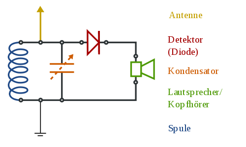 What Is The Best And Simple Circuit Diagram For A Radio Receiver To Receive Radi additionally Index3 likewise Ir Remote Control Circuit2 further Homemade Cell Phone Signal Booster Circuit Diagram in addition Watch. on simple fm receiver circuit