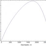 Flughöhe des Projektils nach oberen Bewegungsgleichungen. Das Maximum liegt bei 2250 Meter.
