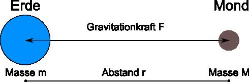 ErdeMondGravitationskraft
