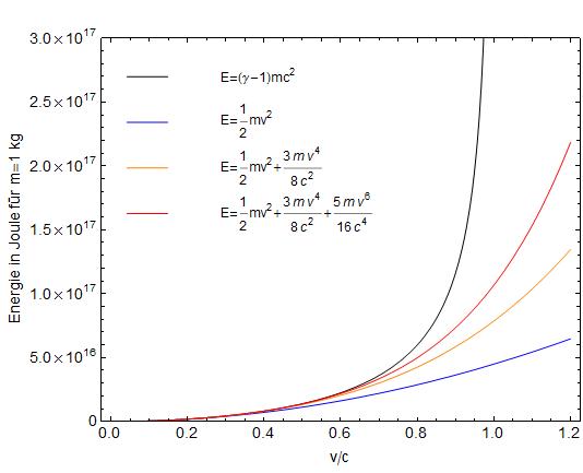 Kinetische Energie Relativistisch