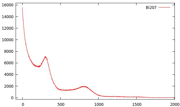 Bi207-Spektrum